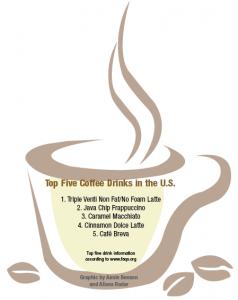 Top 5 Coffee Drinks