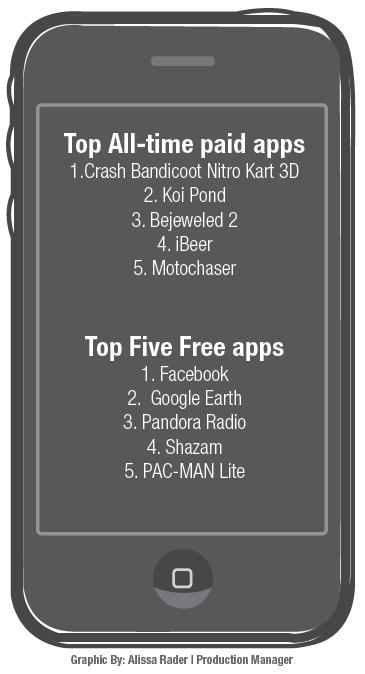 Top iPhone Apps
