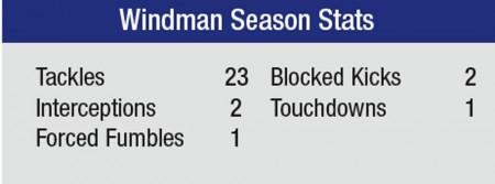 Windman Stats